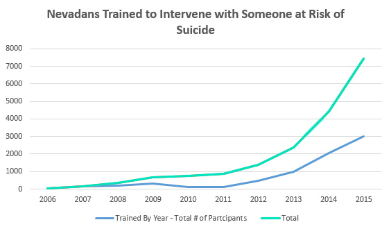 Nevadans Trained to Intervene with Someone at Risk of Suicide
